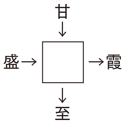 2017年 夏号「脳トレ! プレゼント漢字パズル」の答え